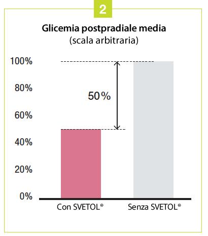 studio glicemia postpradiale