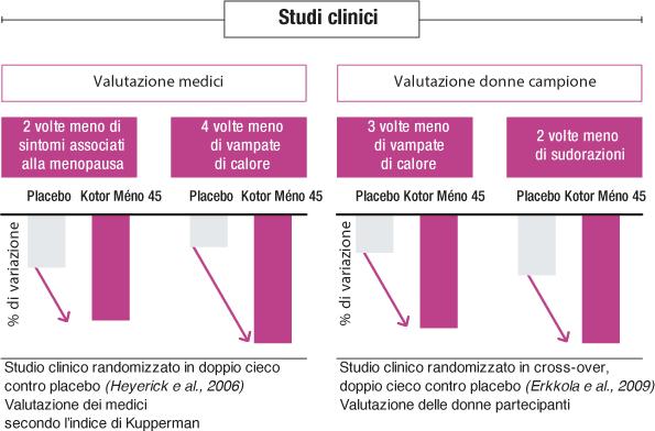 Studi clinici Kotor Meno 45